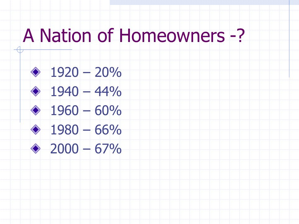 A Nation of Homeowners -? 1920 – 20% 1940 – 44% 1960 – 60% 1980 – 66% 2000 – 67%
