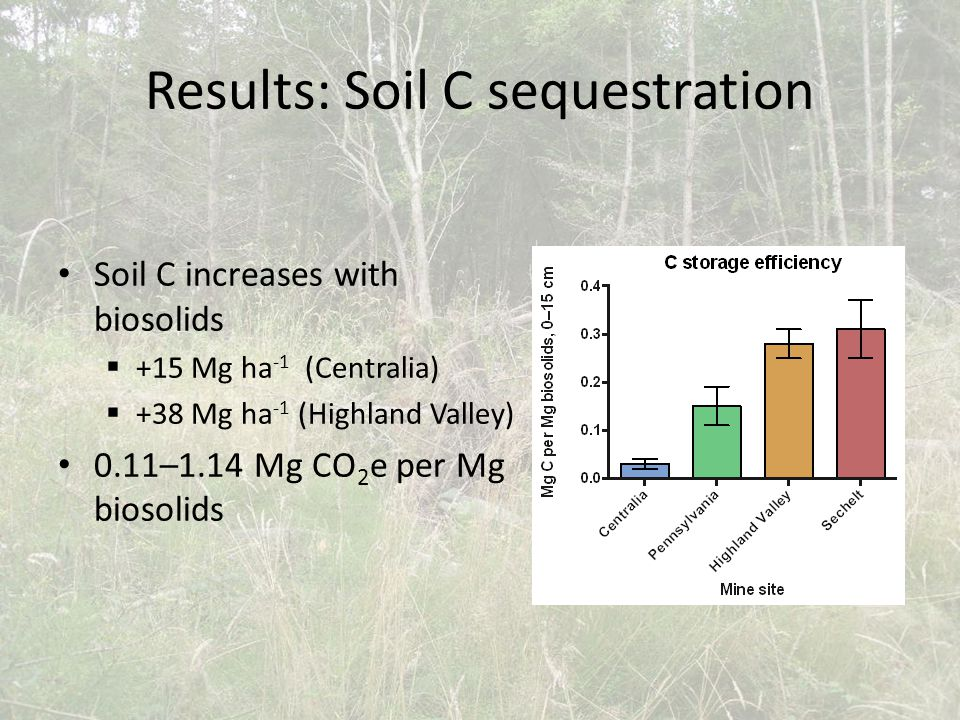 Soil C increases with biosolids  +15 Mg ha -1 (Centralia)  +38 Mg ha -1 (Highland Valley) 0.11–1.14 Mg CO 2 e per Mg biosolids