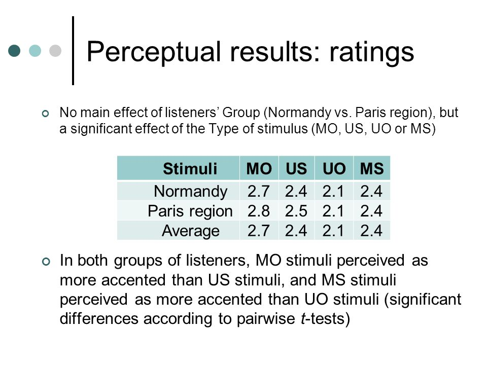 Perceptual results: ratings No main effect of listeners' Group (Normandy vs. Paris region), but a significant effect of the Type of stimulus (MO, US,