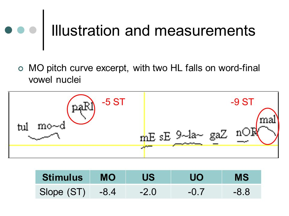 Illustration and measurements MO pitch curve excerpt, with two HL falls on word-final vowel nuclei -5 ST -9 ST StimulusMOUSUOMS Slope (ST)-8.4-2.0-0.7