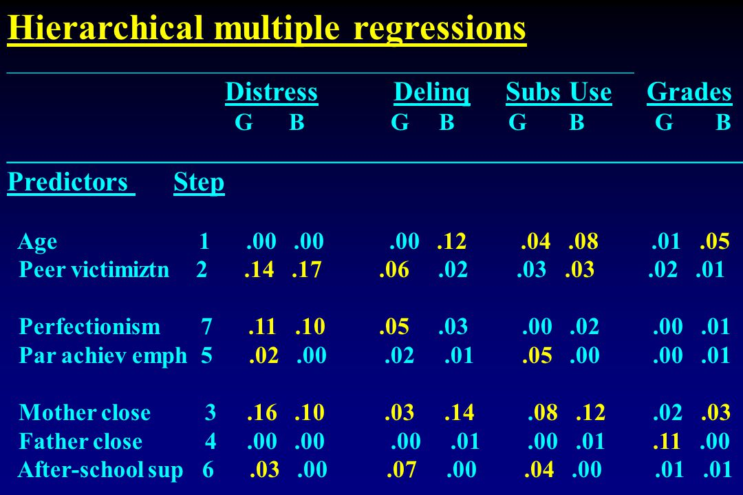 Hierarchical multiple regressions _________________________________________________________ Distress Delinq Subs Use Grades G B G B G B G B ______________________________________________________________ Predictors Step Age 1.00.00.00.12.04.08.01.05 Peer victimiztn 2.14.17.06.02.03.03.02.01 Perfectionism 7.11.10.05.03.00.02.00.01 Par achiev emph 5.02.00.02.01.05.00.00.01 Mother close3.16.10.03.14.08.12.02.03 Father close4.00.00.00.01.00.01.11.00 After-school sup 6.03.00.07.00.04.00.01.01 _______________________________________________________________