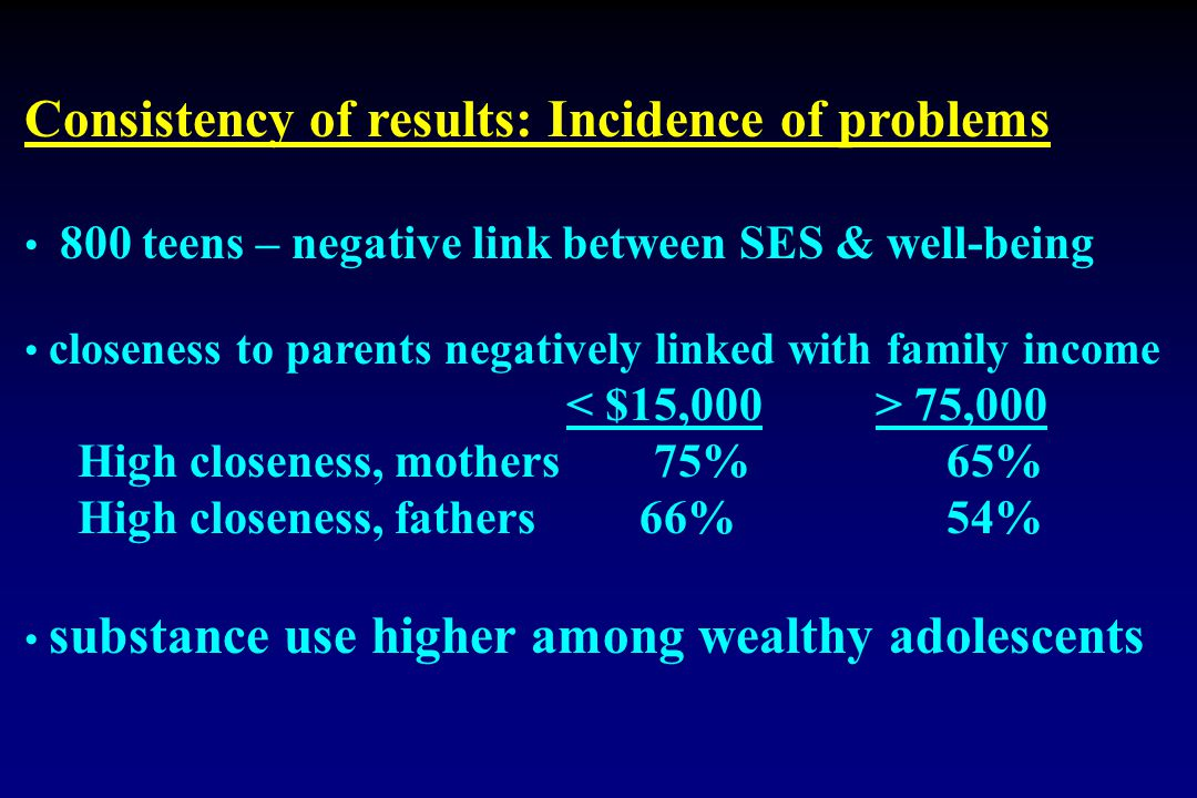 Consistency of results: Incidence of problems 800 teens – negative link between SES & well-being closeness to parents negatively linked with family in