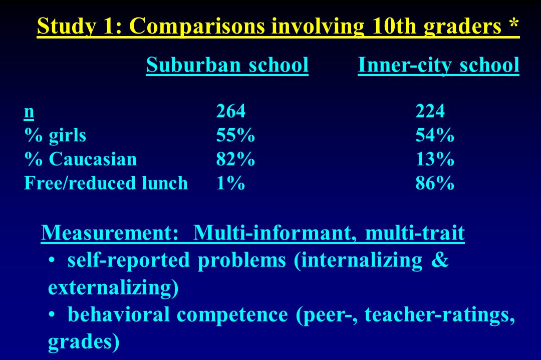 Suburban school Inner-city school n 264 224 % girls 55% 54% % Caucasian82% 13% Free/reduced lunch 1% 86% Measurement: Multi-informant, multi-trait self-reported problems (internalizing & externalizing) behavioral competence (peer-, teacher-ratings, grades) Study 1: Comparisons involving 10th graders *