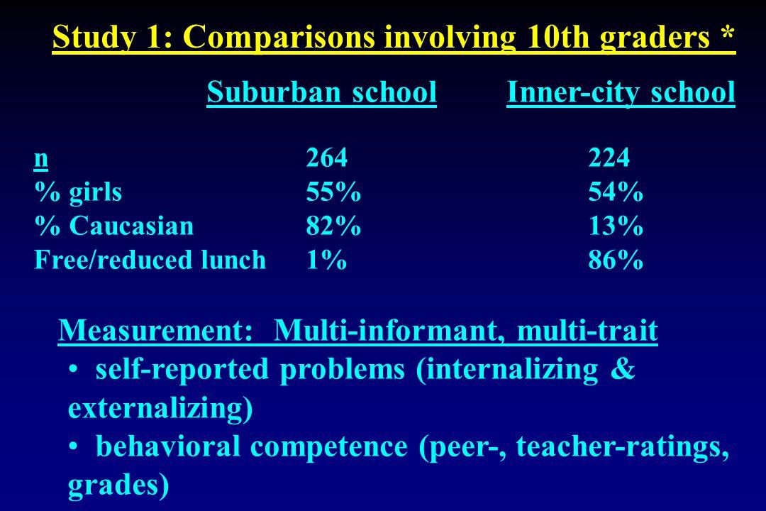 Suburban school Inner-city school n 264 224 % girls 55% 54% % Caucasian82% 13% Free/reduced lunch 1% 86% Measurement: Multi-informant, multi-trait sel