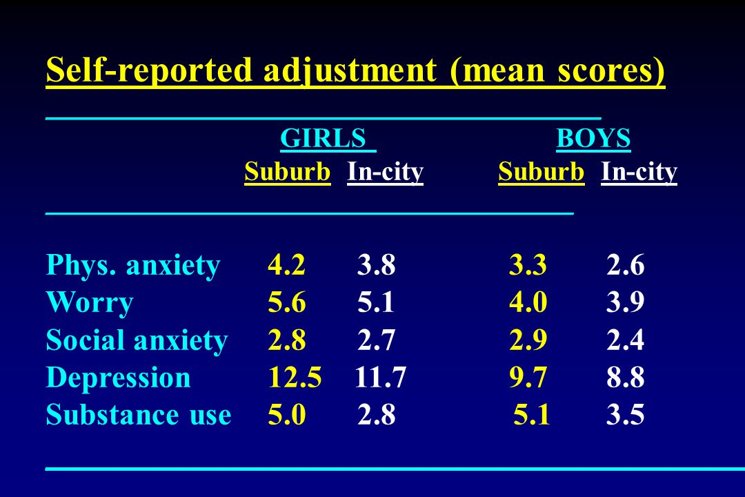 Self-reported adjustment (mean scores) ___________________________________________ GIRLS BOYS Suburb In-city ____________________________________________ Phys.