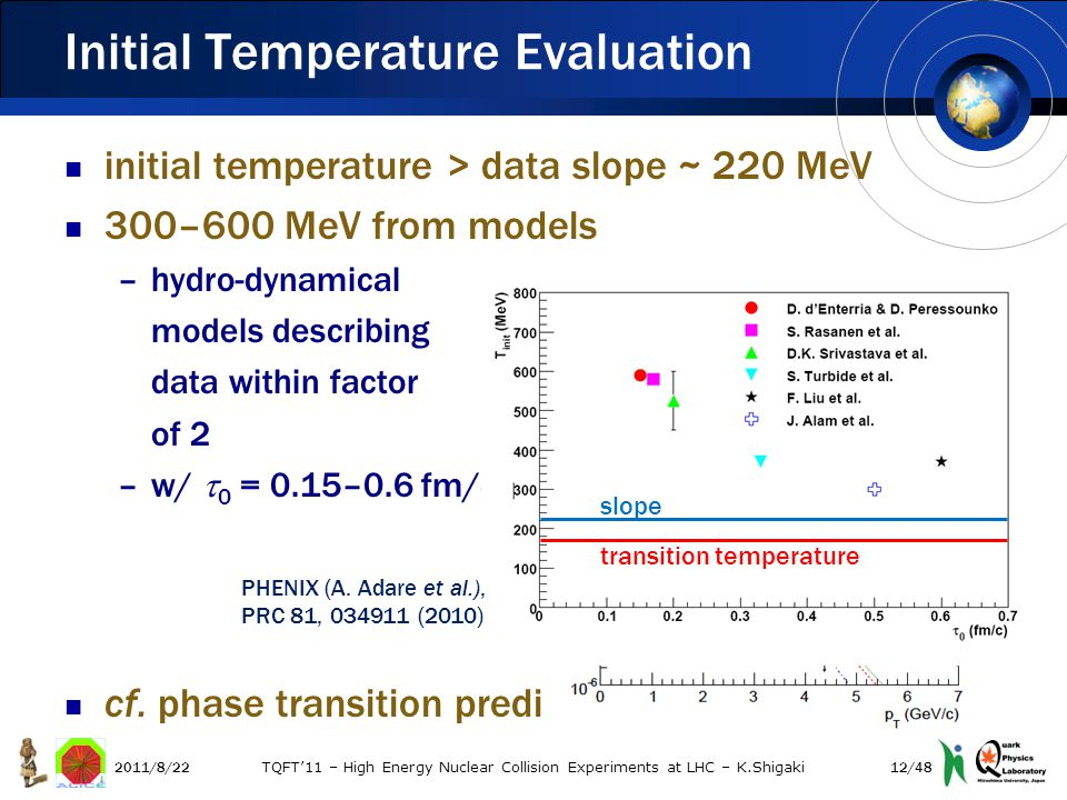 initial temperature > data slope ~ 220 MeV 300–600 MeV from models –hydro-dynamical models describing data within factor of 2 –w/  0 = 0.15–0.6 fm/c cf.