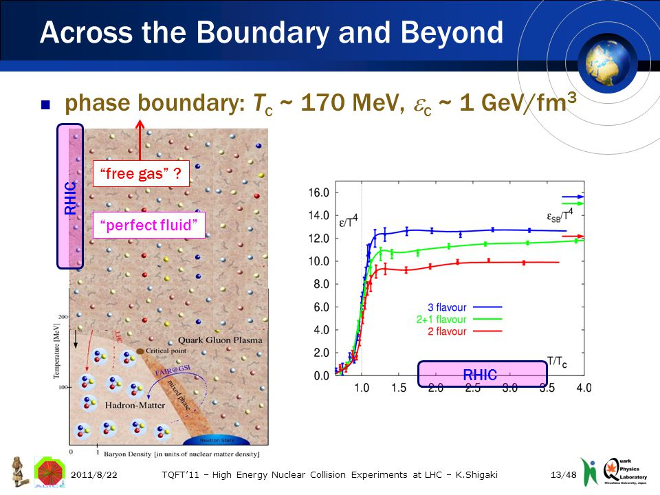 phase boundary: T c ~ 170 MeV,  c ~ 1 GeV/fm 3 Across the Boundary and Beyond perfect fluid free gas .