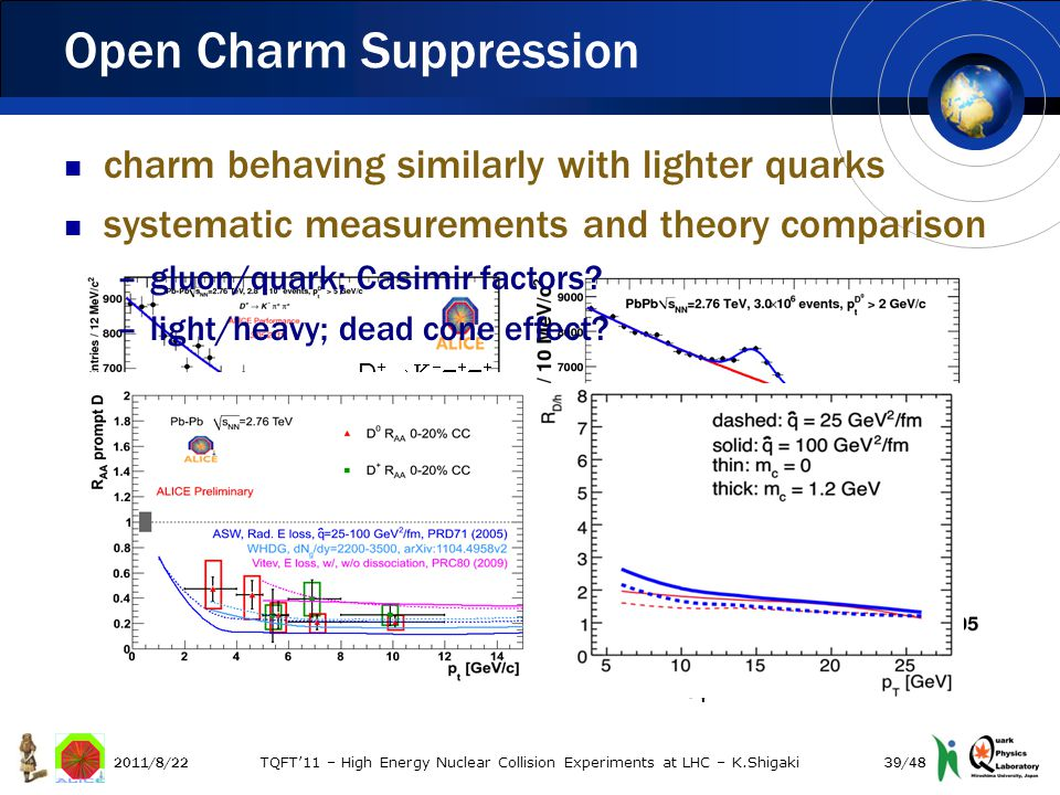 Open Charm Suppression 2011/8/22 TQFT'11 – High Energy Nuclear Collision Experiments at LHC – K.Shigaki D +       charm behaving similarly with lighter quarks systematic measurements and theory comparison –gluon/quark; Casimir factors.