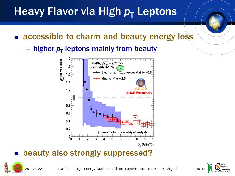 accessible to charm and beauty energy loss –higher p T leptons mainly from beauty beauty also strongly suppressed.