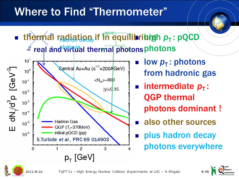 thermal radiation if in equilibrium –real and virtual thermal photons Where to Find Thermometer high p T : pQCD photons low p T : photons from hadronic gas intermediate p T : QGP thermal photons dominant .