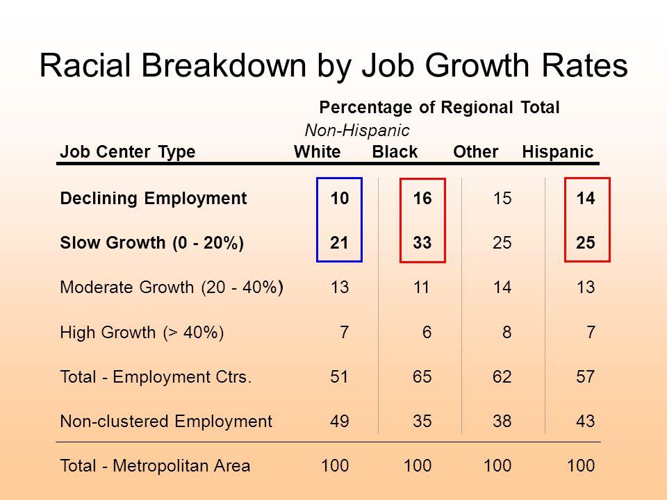 Racial Breakdown by Job Growth Rates ) Job Center TypeWhiteBlackOtherHispanic Declining Employment1016 1514 Slow Growth (0 - 20%)2133 25 Moderate Growth (20 - 40%)13111413 High Growth (> 40%)7687 Total - Employment Ctrs.51656257 Non-clustered Employment49353843 Total - Metropolitan Area100 Non-Hispanic Percentage of Regional Total