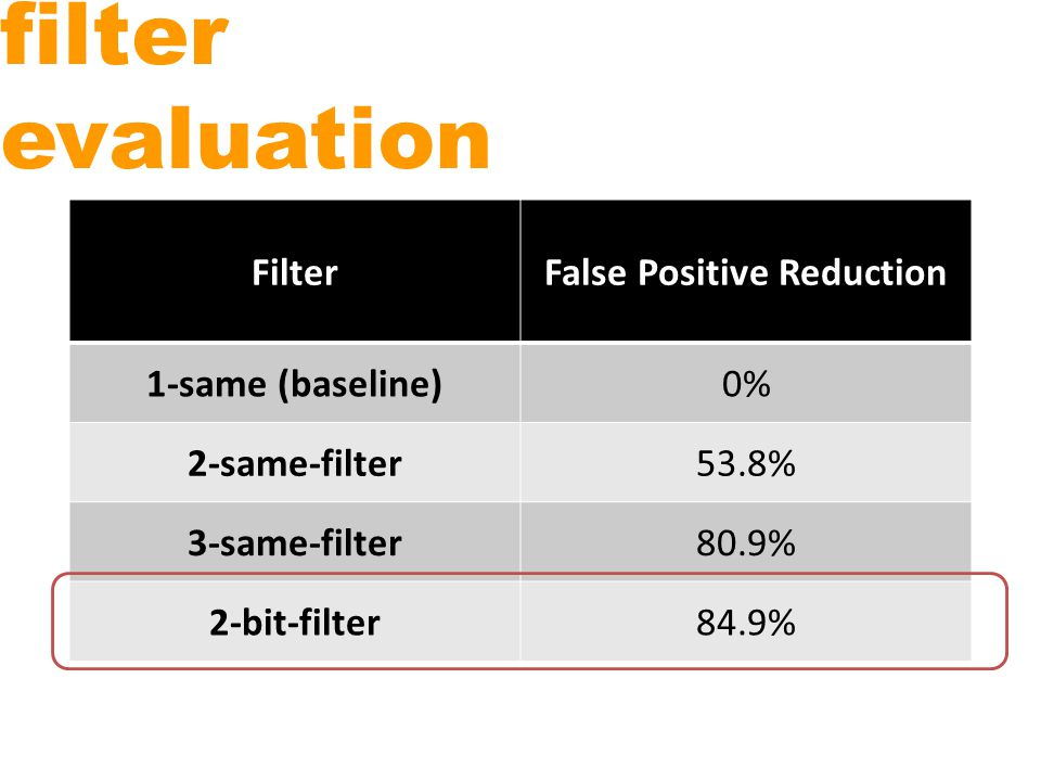 filter evaluation For noise filtering, interested in transitions from near to far and vice-versa Extract readings at 30s intervals Try three algorithms on this new subset, baseline is single report