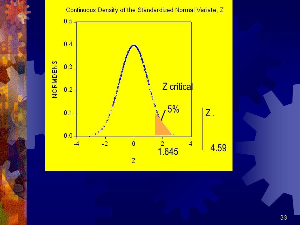 33 4.59 Z. Z critical 1.645 5%
