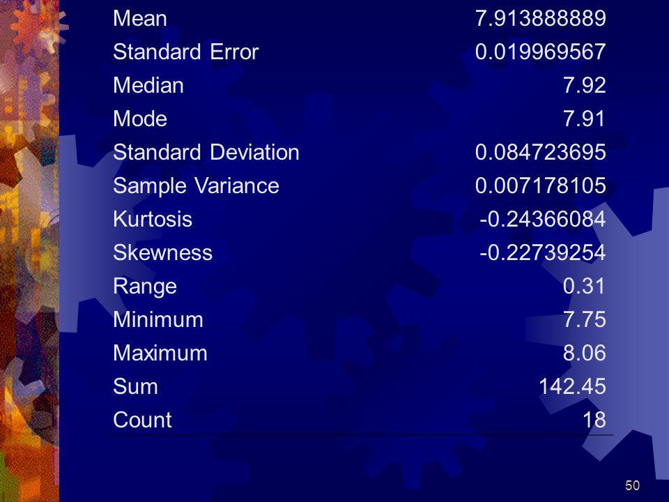 50 Mean7.913888889 Standard Error0.019969567 Median7.92 Mode7.91 Standard Deviation0.084723695 Sample Variance0.007178105 Kurtosis-0.24366084 Skewness-0.22739254 Range0.31 Minimum7.75 Maximum8.06 Sum142.45 Count18