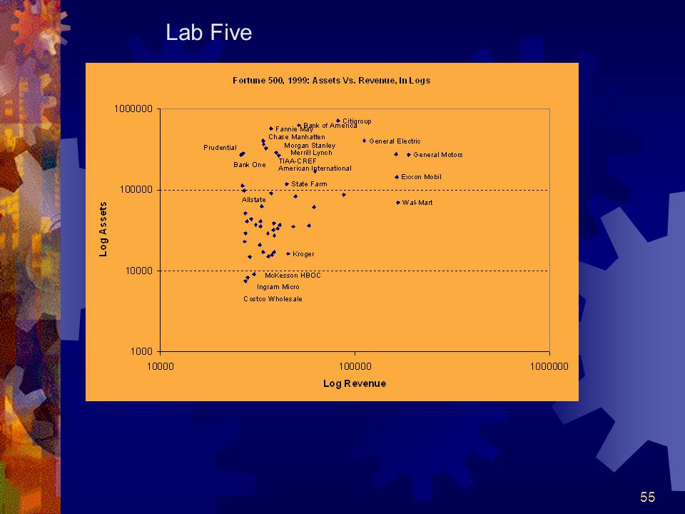 55 Lab Five