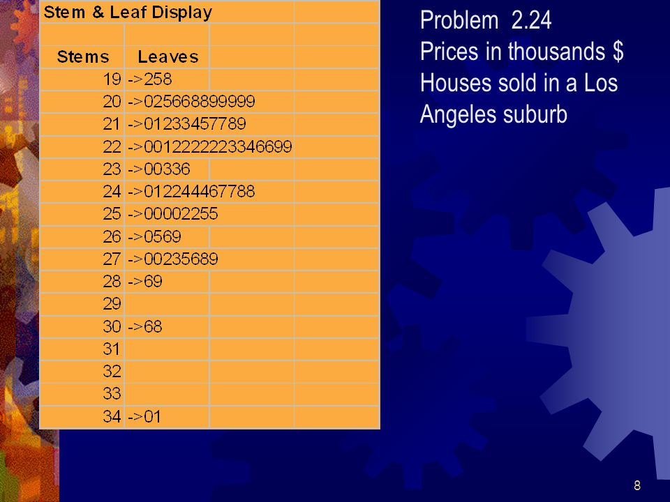 8 Problem 2.24 Prices in thousands $ Houses sold in a Los Angeles suburb