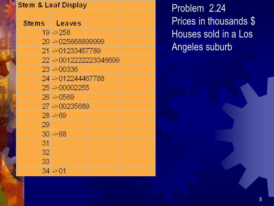 49 Problems 12.33 &12.55(Cont.) 7.87.977.92 7.917.957.87 7.937.797.92 7.998.067.98 7.947.828.05 7.757.897.91