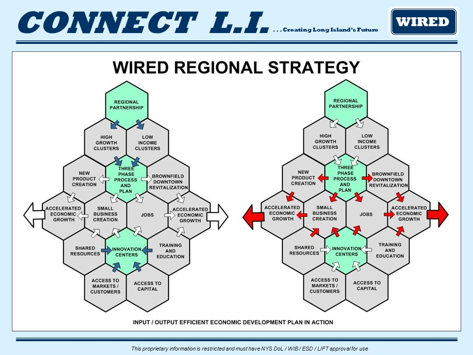 ... Creating Long Island's Future CONNECT L.I. WIRED This proprietary information is restricted and must have NYS DoL / WIB / ESD / LIFT approval for