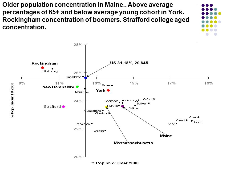 Older population concentration in Maine..