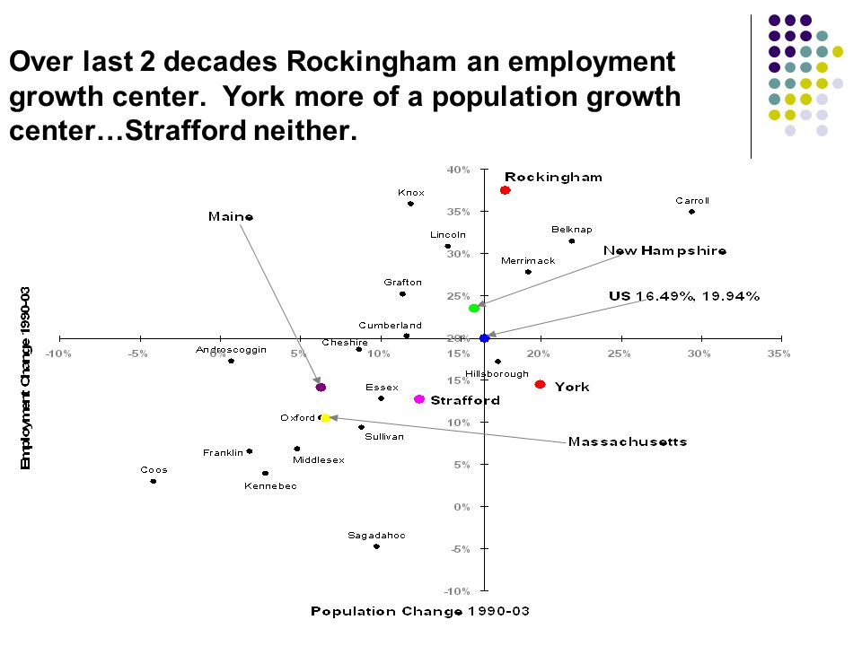 Over last 2 decades Rockingham an employment growth center.