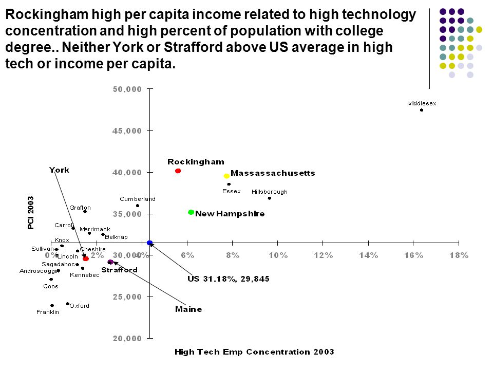 Rockingham high per capita income related to high technology concentration and high percent of population with college degree.. Neither York or Straff
