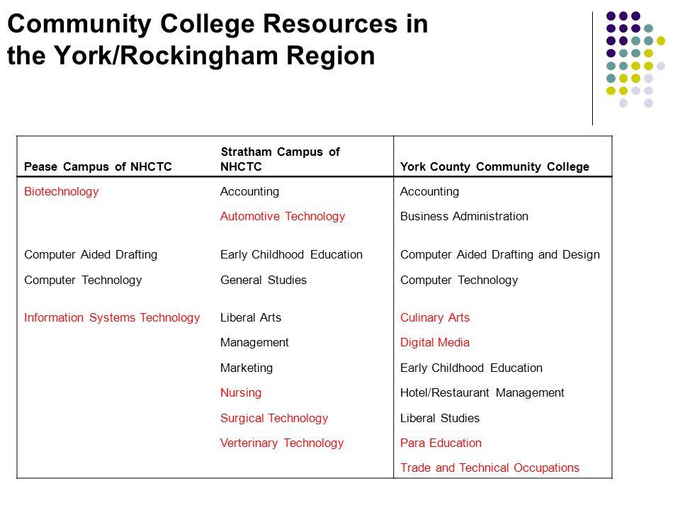 Community College Resources in the York/Rockingham Region Pease Campus of NHCTC Stratham Campus of NHCTCYork County Community College BiotechnologyAcc