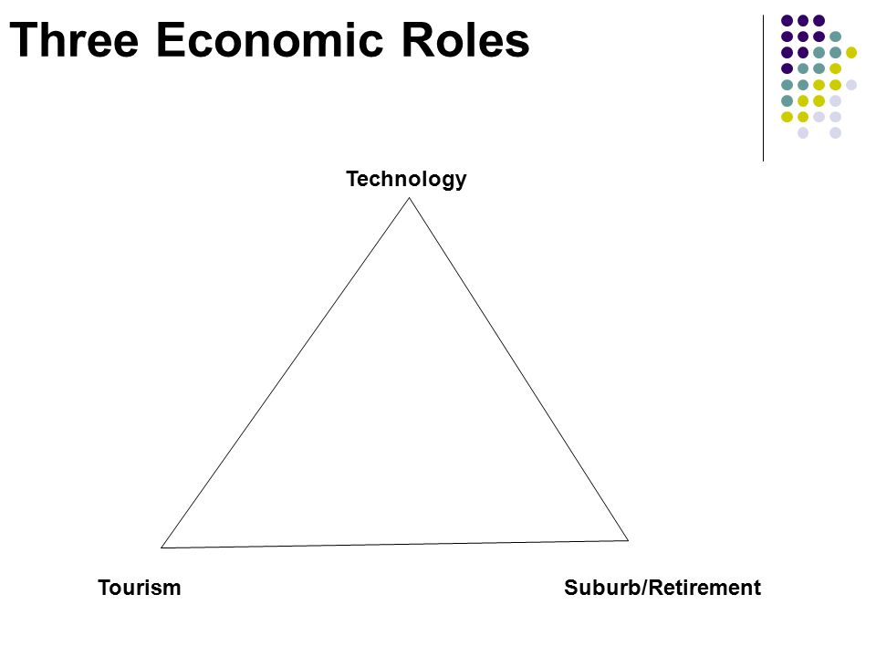 Three Economic Roles TourismSuburb/Retirement Technology