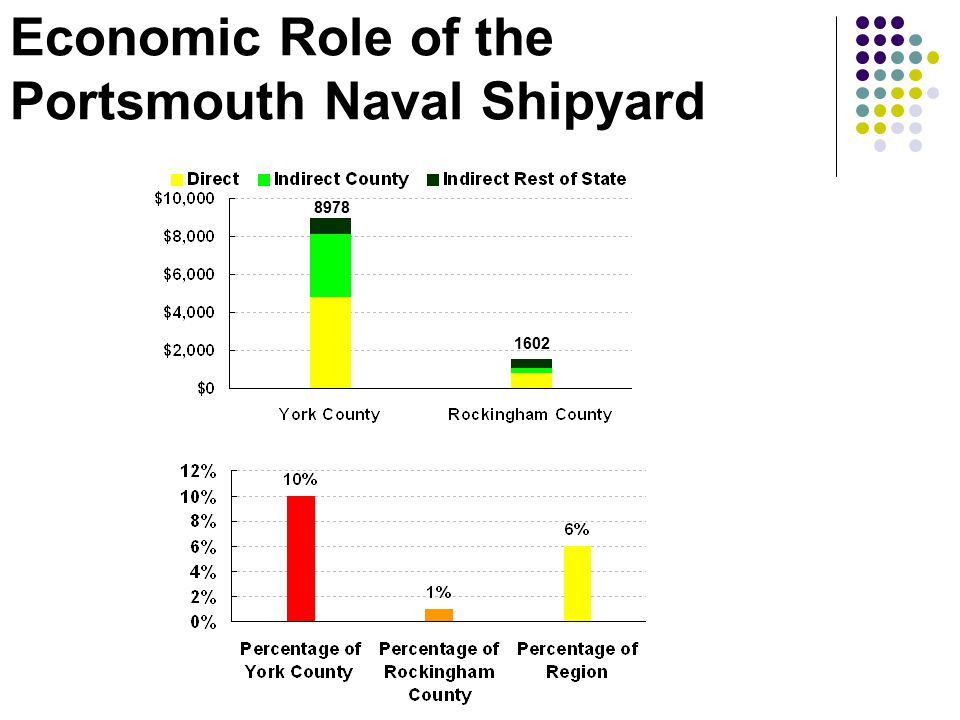 Economic Role of the Portsmouth Naval Shipyard 8978 1602