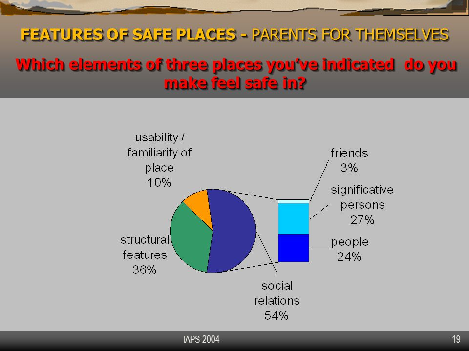 IAPS 2004 19 FEATURES OF SAFE PLACES - PARENTS FOR THEMSELVES Which elements of three places you've indicated do you make feel safe in