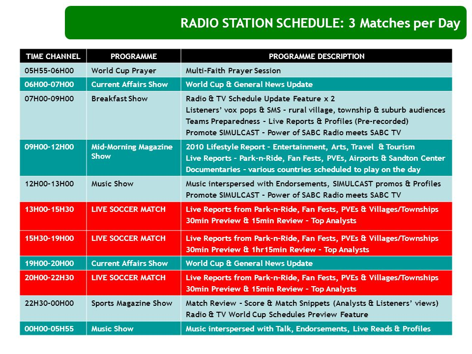 RADIO STATION SCHEDULE: 3 Matches per Day TIME CHANNELPROGRAMMEPROGRAMME DESCRIPTION 05H55-06H00World Cup PrayerMulti-Faith Prayer Session 06H00-07H00Current Affairs ShowWorld Cup & General News Update 07H00-09H00Breakfast ShowRadio & TV Schedule Update Feature x 2 Listeners' vox pops & SMS – rural village, township & suburb audiences Teams Preparedness – Live Reports & Profiles (Pre-recorded) Promote SIMULCAST – Power of SABC Radio meets SABC TV 09H00-12H00Mid-Morning Magazine Show 2010 Lifestyle Report – Entertainment, Arts, Travel & Tourism Live Reports – Park-n-Ride, Fan Fests, PVEs, Airports & Sandton Center Documentaries – various countries scheduled to play on the day 12H00-13H00Music ShowMusic interspersed with Endorsements, SIMULCAST promos & Profiles Promote SIMULCAST – Power of SABC Radio meets SABC TV 13H00-15H30LIVE SOCCER MATCHLive Reports from Park-n-Ride, Fan Fests, PVEs & Villages/Townships 30min Preview & 15min Review – Top Analysts 15H30-19H00LIVE SOCCER MATCHLive Reports from Park-n-Ride, Fan Fests, PVEs & Villages/Townships 30min Preview & 1hr15min Review – Top Analysts 19H00-20H00Current Affairs ShowWorld Cup & General News Update 20H00-22H30LIVE SOCCER MATCHLive Reports from Park-n-Ride, Fan Fests, PVEs & Villages/Townships 30min Preview & 15min Review – Top Analysts 22H30-00H00Sports Magazine ShowMatch Review – Score & Match Snippets (Analysts & Listeners' views) Radio & TV World Cup Schedules Preview Feature 00H00-05H55Music ShowMusic interspersed with Talk, Endorsements, Live Reads & Profiles