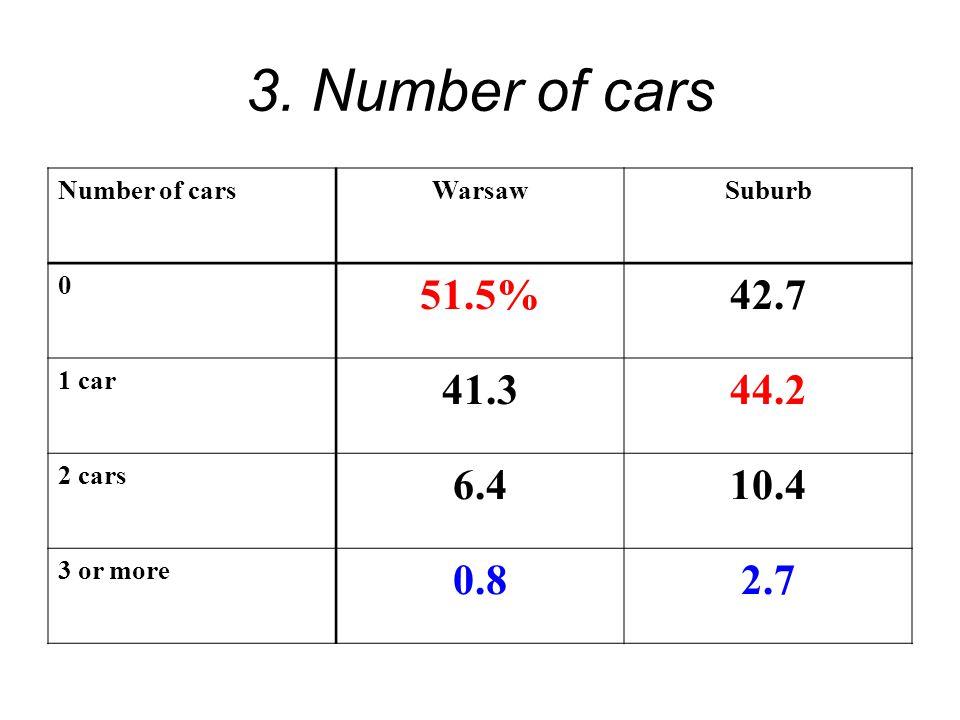 3. Number of cars Number of carsWarsawSuburb 0 51.5%42.7 1 car 41.344.2 2 cars 6.410.4 3 or more 0.82.7