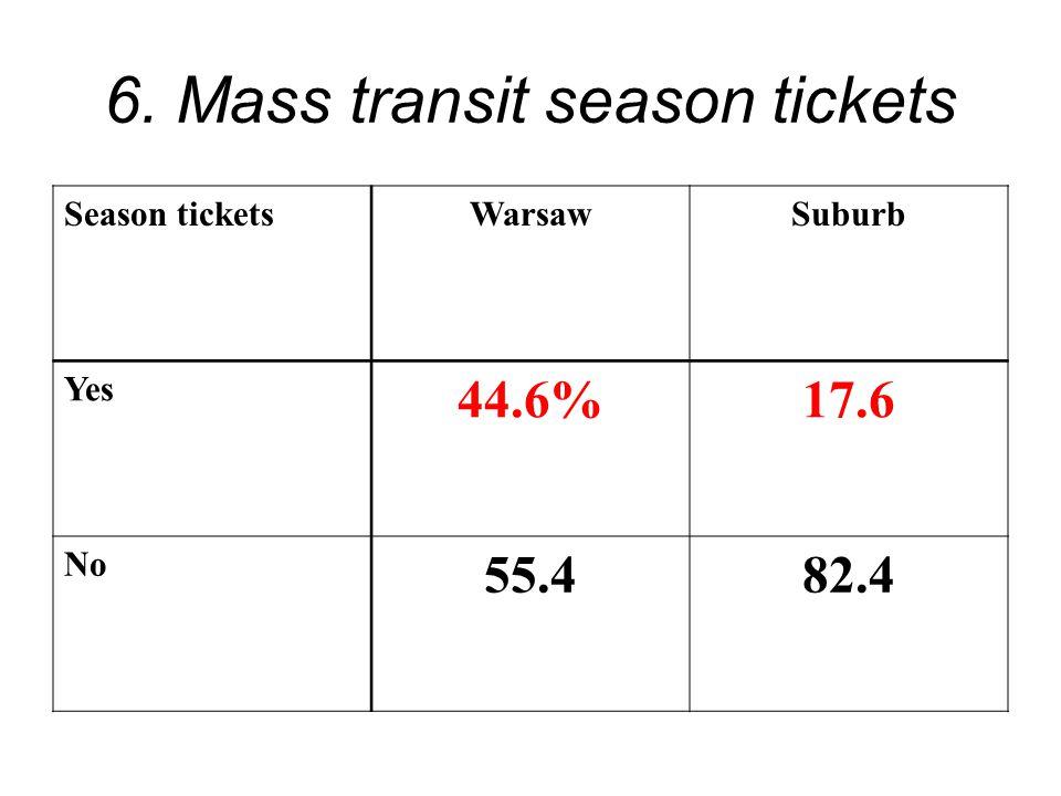 6. Mass transit season tickets Season ticketsWarsawSuburb Yes 44.6%17.6 No 55.482.4