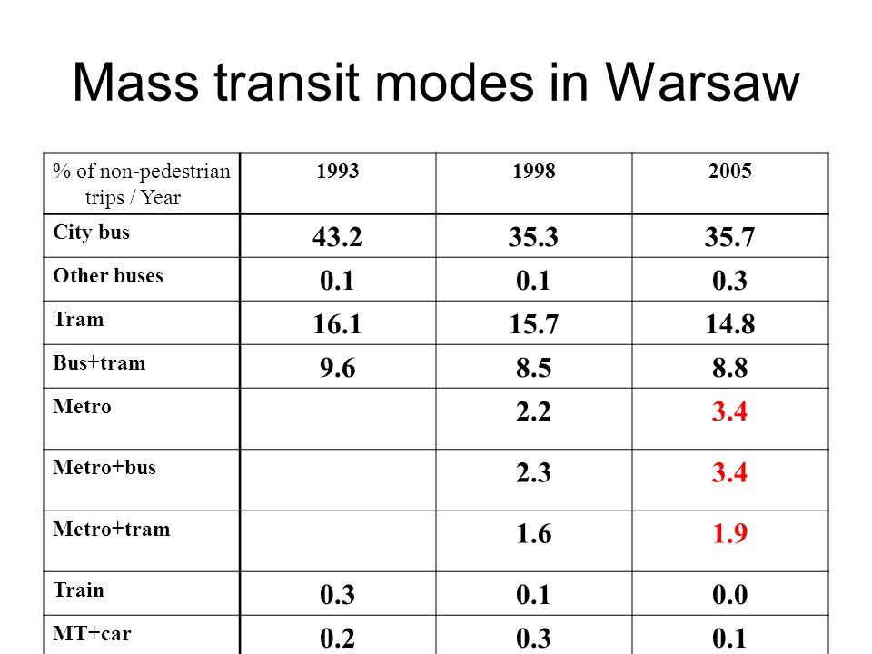 Mass transit modes in Warsaw % of non-pedestrian trips / Year 199319982005 City bus 43.235.335.7 Other buses 0.1 0.3 Tram 16.115.714.8 Bus+tram 9.68.58.8 Metro 2.23.4 Metro+bus 2.33.4 Metro+tram 1.61.9 Train 0.30.10.0 MT+car 0.20.30.1