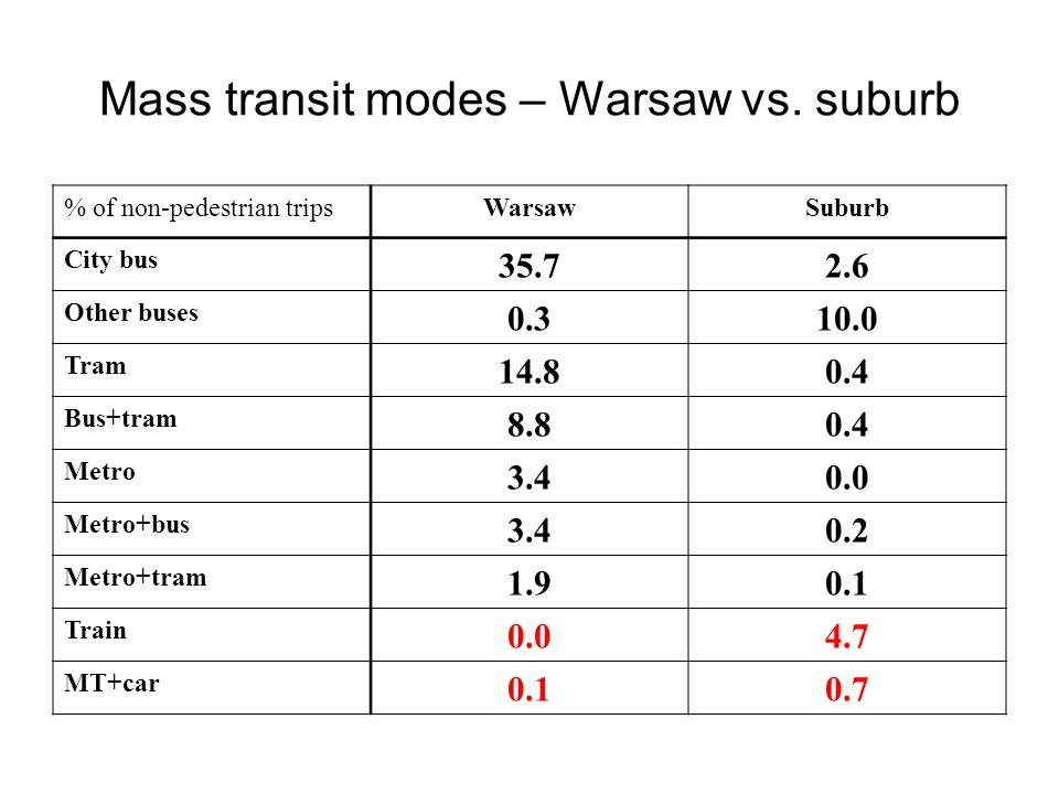 Mass transit modes – Warsaw vs.