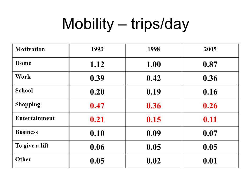 Mobility – trips/day Motivation199319982005 Home 1.121.000.87 Work 0.390.420.36 School 0.200.190.16 Shopping 0.470.360.26 Entertainment 0.210.150.11 Business 0.100.090.07 To give a lift 0.060.05 Other 0.050.020.01