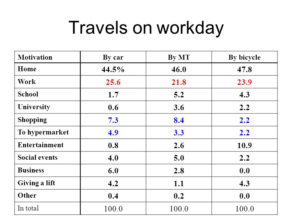 Travels on workday MotivationBy carBy MTBy bicycle Home 44.5%46.047.8 Work 25.621.823.9 School 1.75.24.3 University 0.63.62.2 Shopping 7.38.42.2 To hypermarket 4.93.32.2 Entertainment 0.82.610.9 Social events 4.05.02.2 Business 6.02.80.0 Giving a lift 4.21.14.3 Other 0.40.20.0 In total 100.0