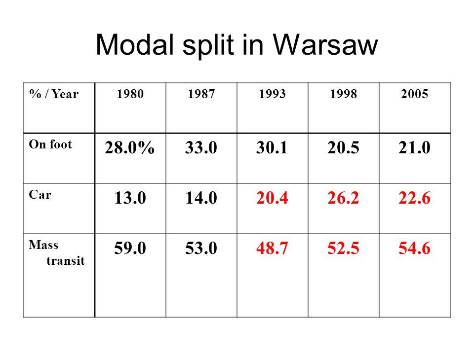 Modal split in Warsaw % / Year19801987199319982005 On foot 28.0%33.030.120.521.0 Car 13.014.020.426.222.6 Mass transit 59.053.048.752.554.6