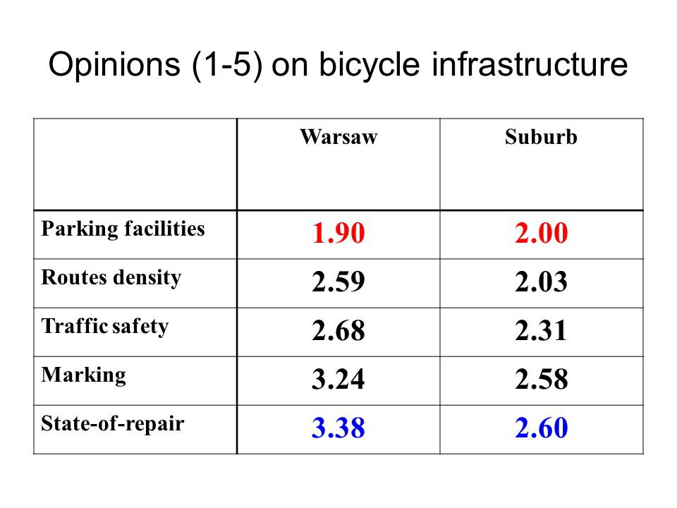 Opinions (1-5) on bicycle infrastructure WarsawSuburb Parking facilities 1.902.00 Routes density 2.592.03 Traffic safety 2.682.31 Marking 3.242.58 State-of-repair 3.382.60