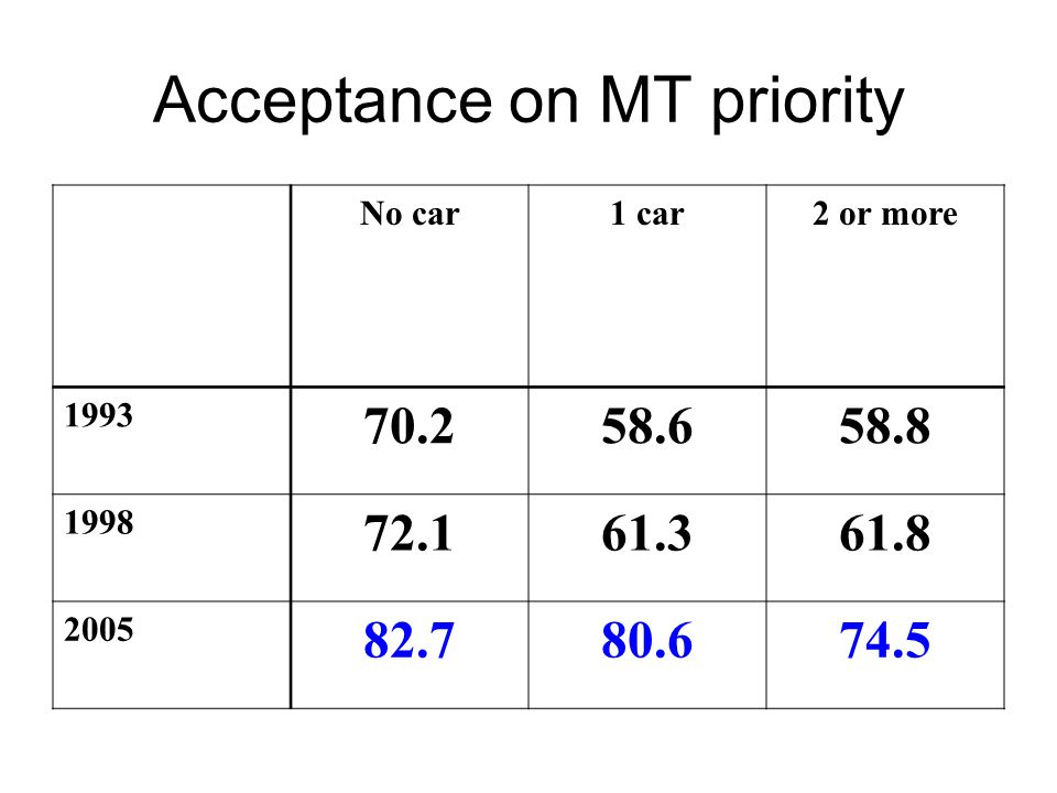 Acceptance on MT priority No car1 car2 or more 1993 70.258.658.8 1998 72.161.361.8 2005 82.780.674.5
