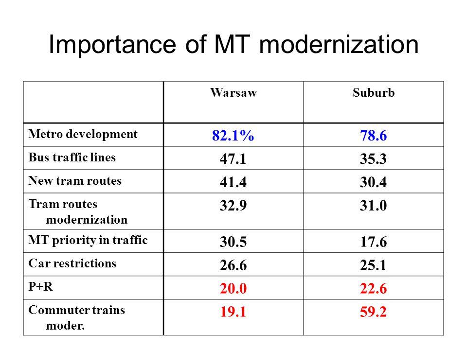 Importance of MT modernization WarsawSuburb Metro development 82.1%78.6 Bus traffic lines 47.135.3 New tram routes 41.430.4 Tram routes modernization 32.931.0 MT priority in traffic 30.517.6 Car restrictions 26.625.1 P+R 20.022.6 Commuter trains moder.