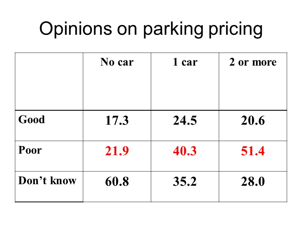 Opinions on parking pricing No car1 car2 or more Good 17.324.520.6 Poor 21.940.351.4 Don't know 60.835.228.0