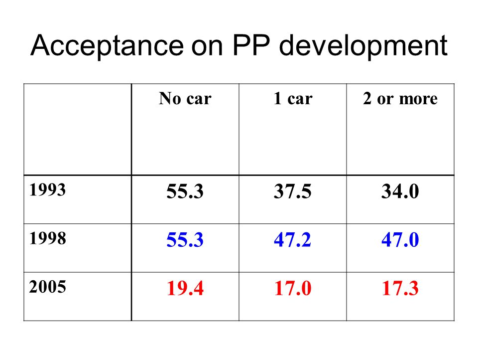 Acceptance on PP development No car1 car2 or more 1993 55.337.534.0 1998 55.347.247.0 2005 19.417.017.3