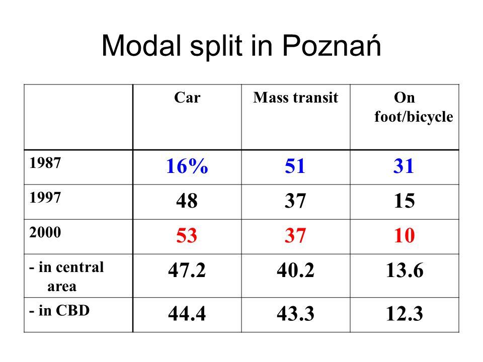 Modal split in Poznań CarMass transitOn foot/bicycle 1987 16%5131 1997 483715 2000 533710 - in central area 47.240.213.6 - in CBD 44.443.312.3
