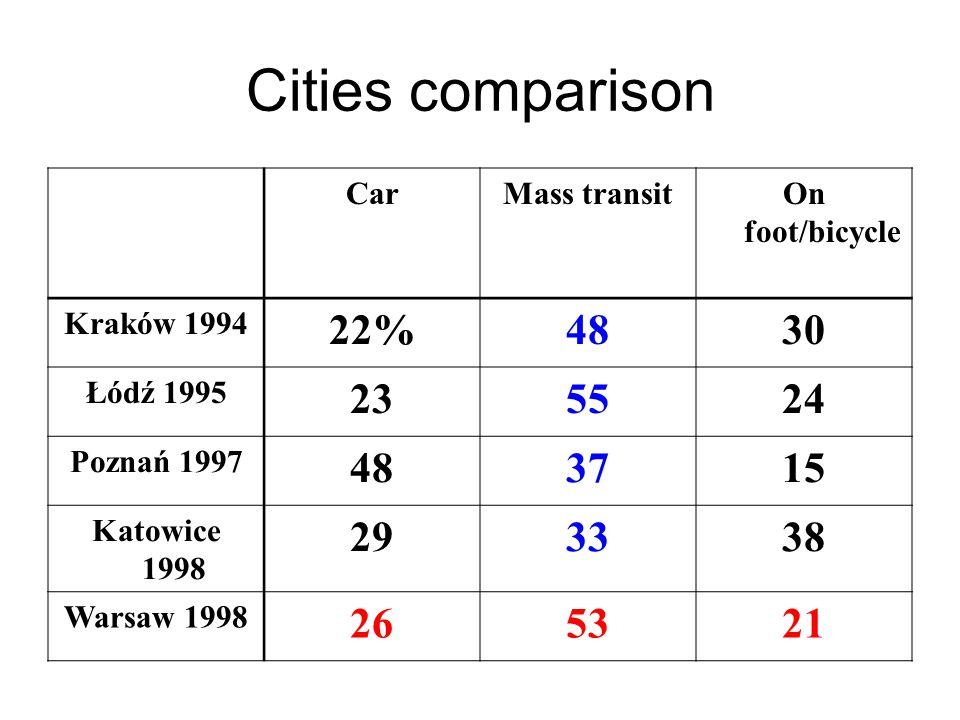 Cities comparison CarMass transitOn foot/bicycle Kraków 1994 22%4830 Łódź 1995 235524 Poznań 1997 483715 Katowice 1998 293338 Warsaw 1998 265321