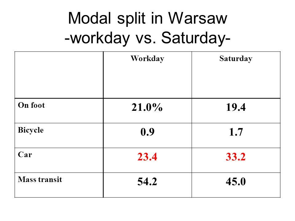 Modal split in Warsaw -workday vs.