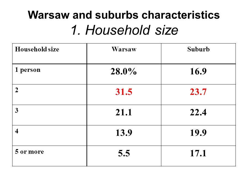 Warsaw and suburbs characteristics 1.