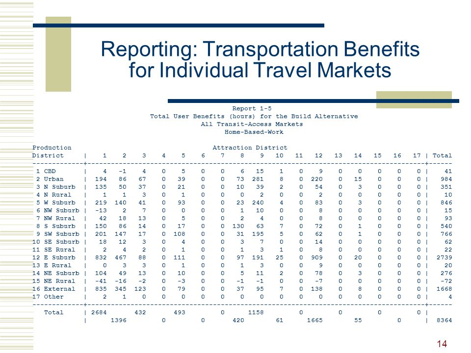 14 Reporting: Transportation Benefits for Individual Travel Markets Report 1-5 Total User Benefits (hours) for the Build Alternative All Transit-Access Markets Home-Based-Work Production Attraction District District | 1 2 3 4 5 6 7 8 9 10 11 12 13 14 15 16 17 | Total -------------+--------------------------------------------------------------------------------------+------ 1 CBD | 4 -1 4 0 5 0 0 6 15 1 0 9 0 0 0 0 0 | 41 2 Urban | 194 86 67 0 39 0 0 73 281 8 0 220 0 15 0 0 0 | 984 3 N Suburb | 135 50 37 0 21 0 0 10 39 2 0 54 0 3 0 0 0 | 351 4 N Rural | 1 1 3 0 1 0 0 0 2 0 0 2 0 0 0 0 0 | 10 5 W Suburb | 219 140 41 0 93 0 0 23 240 4 0 83 0 3 0 0 0 | 846 6 NW Suburb | -13 2 7 0 0 0 0 1 10 0 0 8 0 0 0 0 0 | 15 7 NW Rural | 42 18 13 0 5 0 0 2 4 0 0 8 0 0 0 0 0 | 93 8 S Suburb | 150 86 14 0 17 0 0 130 63 7 0 72 0 1 0 0 0 | 540 9 SW Suburb | 201 147 17 0 108 0 0 31 195 5 0 62 0 1 0 0 0 | 766 10 SE Suburb | 18 12 3 0 4 0 0 3 7 0 0 14 0 0 0 0 0 | 62 11 SE Rural | 2 4 2 0 1 0 0 1 3 1 0 8 0 0 0 0 0 | 22 12 E Suburb | 832 467 88 0 111 0 0 97 191 25 0 909 0 20 0 0 0 | 2739 13 E Rural | 0 3 3 0 1 0 0 1 3 0 0 9 0 0 0 0 0 | 20 14 NE Suburb | 104 49 13 0 10 0 0 5 11 2 0 78 0 3 0 0 0 | 276 15 NE Rural | -41 -16 -2 0 -3 0 0 -1 -1 0 0 -7 0 0 0 0 0 | -72 16 External | 835 345 123 0 79 0 0 37 95 7 0 138 0 8 0 0 0 | 1668 17 Other | 2 1 0 0 0 0 0 0 0 0 0 0 0 0 0 0 0 | 4 -------------+--------------------------------------------------------------------------------------+------ Total | 2684 432 493 0 1158 0 0 0 0 | | 1396 0 0 420 61 1665 55 0 | 8364