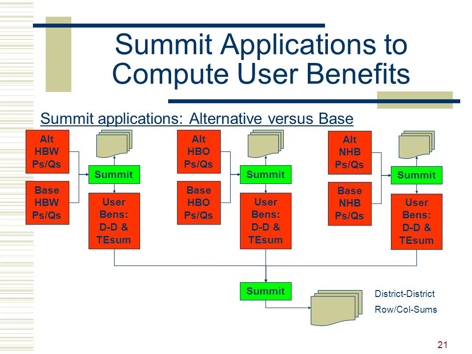 21 Summit Applications to Compute User Benefits Alt HBW Ps/Qs Summit Summit applications: Alternative versus Base Base HBW Ps/Qs User Bens: D-D & TEsum Alt HBO Ps/Qs Summit Base HBO Ps/Qs User Bens: D-D & TEsum Alt NHB Ps/Qs Summit Base NHB Ps/Qs User Bens: D-D & TEsum Summit District-District Row/Col-Sums