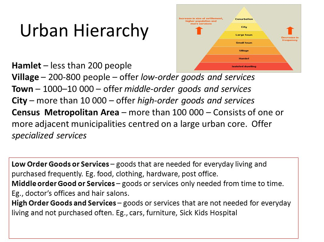 Urban Hierarchy Hamlet – less than 200 people Village – people – offer low-order goods and services Town – 1000– – offer middle-order goods and services City – more than – offer high-order goods and services Census Metropolitan Area – more than – Consists of one or more adjacent municipalities centred on a large urban core.