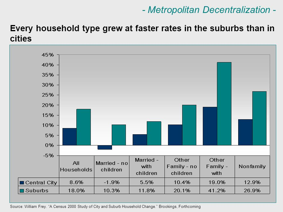 "- Metropolitan Decentralization - Every household type grew at faster rates in the suburbs than in cities Source: William Frey. ""A Census 2000 Study o"